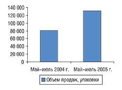 Динамика объемов розничной реализации препарата МЕДИХРОНАЛ®-Дарница вмае–июле 2005 г. внатуральном выражении посравнению саналогичным периодом прошлого года (суказанием % прироста поотношению кпредыдущему периоду)