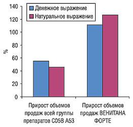 Прирост объема продаж ВЕНИТАНА ФОРТЕ сфевраля 2005 г. пофевраль 2006 г. посравнению сподгруппой препаратов С05В А53 «Гепарин, комбинации»
