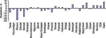 Рис. 2. Изменение участия государства вфинансировании здравоохранения встранах — членах OECD в1990–2004 гг. (%)