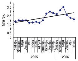 Динамика объемов аптечных продаж конкурентной группы препаратов вденежном выражении вянваре 2005 г. — июне 2006 г.