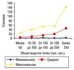Минимальное, среднее имаксимальное количество проданных упаковок среднестоимостных препаратов конкурентной группы вТТ, сгруппированных пообъемам выручки, виюне 2006 г.