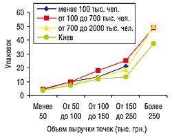 Среднее количество проданных упаковок среднестоимостных препаратов конкурентной группы вТТ, сгруппированных пообъемам выручки, сучетом категорий населенных пунктов виюне 2006 г.