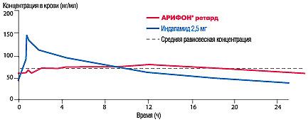 Рисунок. Фармакокинетический профиль АРИФОНА РЕТАРД всравнении спрепаратами индапамида вобычной форме (поMallion J.M. et al., 1998)