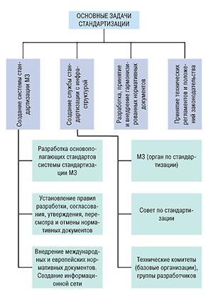 Основные задачи стандартизации