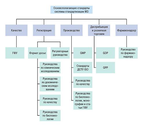Требуемая система нормативных документов