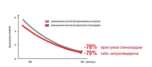 Уменьшение количества приступов и принимаемых таблеток нитратов в течение 3 мес после замены препарата триметазидина с немедленным высвобождением на препарат с модифицированным высвобождением действующего вещества