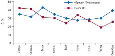Динамика темпов прироста/убыли объема аптечных продаж вУкраине ЛС компании «Орион» (Финляндия) ипорынку вцелом вденежном выражении за 9 мес 2008 г.*