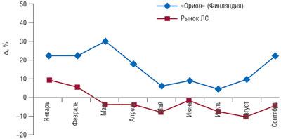 Динамика темпов прироста/убыли объема аптечных продаж вУкраине ЛС компании «Орион» (Финляндия) ипорынку вцелом внатуральном выражении за 9 мес 2008 г.*