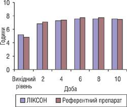 Рис. 1. Збільшення загальної тривалості нічного сну у пацієнтів протягом 10-денного курсу лікування ЛІКСОНОМ та референтним препаратом.