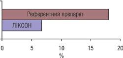 Рис. 2. Частота постсомнічних порушень у пацієнтів наприкінці 10-денного курсу лікування