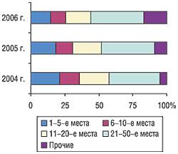 Распределение удельного веса рекламного бюджета ЛС попозициям врейтинге торговых наименований препаратов суказанием удельного веса (%) вфеврале 2004, 2005 и2006 гг.