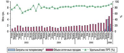 Динамика затрат нателерекламу, объема аптечных продаж иуровня канальной активности препарата ФЕЗАМ вянваре 2003 г.- феврале 2006 г.