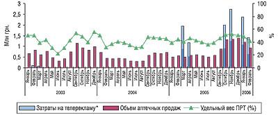 Динамика затрат нателерекламу, объема аптечных продаж иуровня канальной активности препарата НАЗИВИН вянваре 2003 г.- феврале 2006 г.