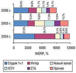 Объем продаж рекламы ЛС внатуральном (рейтинг WGRP) выражении крупнейшими каналами телевидения вфеврале 2004, 2005 и2006 гг. (суказанием их удельного веса)