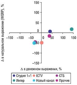 Прирост/убыль объема продаж телерекламы ЛС вденежном инатуральном выражении топ-5 каналами телевидения вфеврале 2006 г. посравнению сфевралем 2005 г.