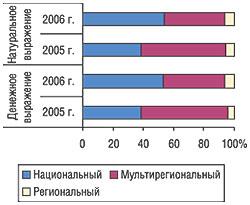 Распределение удельного веса объема продаж телерекламы ЛС вденежном инатуральном выражении (рейтинг WGRP) потипам телеканалов вфеврале 2005 и2006 г.