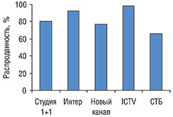 Общий уровень распроданности рекламного времени вфеврале 2006 г. натоп-5 каналов телевидения пообъему рекламных бюджетов ЛС висследуемый период
