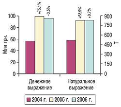 Объем импорта субстанций вденежном инатуральном выражении вI кв.  2004– 2006 гг. суказанием процента прироста/убыли посравнению спредыдущим годом