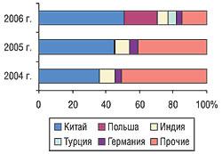 Удельный вес стран — крупнейших поставщиков субстанций вобщем объеме импорта внатуральном выражении вI кв. 2004–2006 гг.