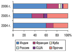 Удельный вес стран — крупнейших поставщиков продукции in bulk вобщем объеме импорта вденежном выражении вI кв. 2004–2006 гг.