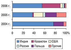 Удельный вес стран — крупнейших поставщиков продукции in bulk вобщем объеме импорта внатуральном выражении вI кв. 2004–2006 гг.