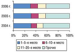 Распределение удельного веса объема импорта ЛС вформе субстанций вденежном выражении вI кв. 2004–2006 гг.