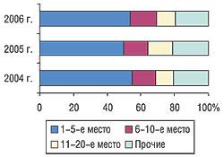 Распределение удельного веса объема импорта ЛС вформе субстанций внатуральном выражении вI кв. 2004–2006 гг.