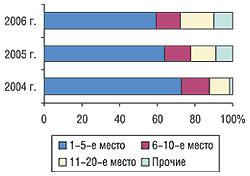 Распределение удельного веса объема импорта ЛС вформе in bulk вденежном выражении вI кв. 2004–2006 гг.