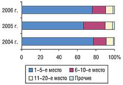 Распределение удельного веса объема импорта ЛС вформе in bulk внатуральном выражении вI кв. 2004–2006 гг.