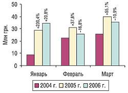 Помесячная динамика объема импорта субстанций вденежном выражении вI кв. 2004– 2006 гг. суказанием процента прироста/убыли посравнению спредыдущим годом