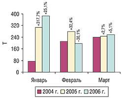 Помесячная динамика объема импорта субстанций внатуральном выражении вI кв. 2004–2006 гг. суказанием процента прироста/убыли посравнению спредыдущим годом