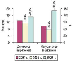 Объем импорта продукции in bulk вденежном инатуральном выражении вI кв. 2004–2006 гг. суказанием процента прироста/убыли посравнению спредыдущим годом