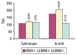 Динамика изменения стоимости 1 весовой единицы импортируемых субстанций ипродукции in bulk вI кв. 2004–2006 гг. суказанием процента прироста/убыли посравнению спредыдущим годом