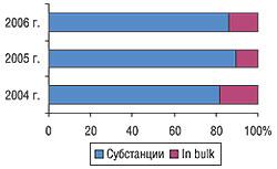 Удельный вес объема поставок ЛС ввиде субстанций ипродукции in bulk вобщем объеме импорта вденежном выражении вI кв. 2004–2006 гг.