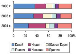 Удельный вес стран — крупнейших поставщиков субстанций вобщем объеме импорта вденежном выражении вI кв. 2004–2006 гг.
