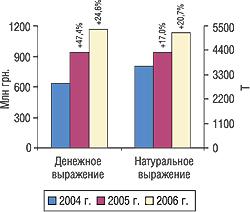 Объем импорта ГЛС вденежном инатуральном выражении вI кв. 2004–2006 гг. суказанием процента прироста/убыли посравнению спредыдущим годом