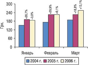 Динамика стоимости 1 весовой единицы импортируемых ГЛС вянваре–марте 2004, 2005 и2006 гг. суказанием процента прироста/убыли посравнению спредыдущим годом