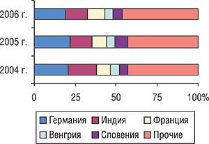 Удельный вес стран — крупнейших поставщиков ГЛС вобщем объеме импорта ГЛС вденежном выражении вI кв. 2004–2006 гг.