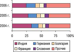Удельный вес стран — крупнейших поставщиков ГЛС вобщем объеме импорта ГЛС внатуральном выражении вI кв. 2004–2006 гг.