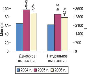Объем экспорта ГЛС вденежном инатуральном выражении вI кв. 2004–2006 гг. суказанием процента прироста/убыли посравнению спредыдущим годом