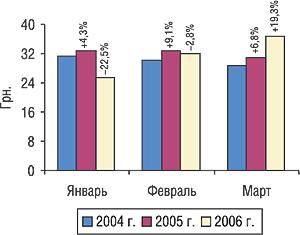 Динамика стоимости 1 весовой единицы экспортируемых ГЛС вянваре–марте 2004, 2005 и2006 гг. суказанием процента прироста/убыли посравнению спредыдущим годом