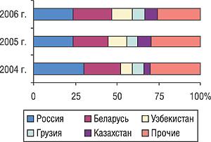 Удельный вес стран — крупнейших получателей ГЛС украинского производства вобщем объеме экспорта ГЛС вденежном выражении вI кв. 2004–2006 гг.