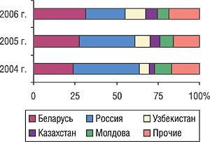 Удельный вес стран — крупнейших получателей ГЛС украинского производства вобщем объеме экспорта ГЛС внатуральном выражении вI кв. 2004–2006 гг.