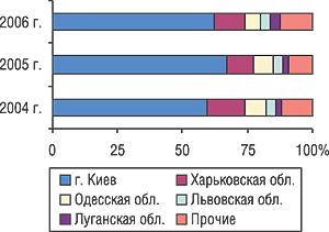 Удельный вес некоторых областей Украины вобщем объеме экспорта ГЛС вденежном выражении вI кв. 2004–2006 гг.