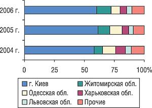 Удельный вес некоторых областей Украины вобщем объеме экспорта ГЛС внатуральном выражении вI кв. 2004–2006 гг.