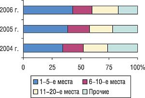 Распределение объема экспорта ГЛС вденежном выражении погруппам 3004 ТН ВЭД среди компаний-поставщиков вI кв. 2004–2006 гг.