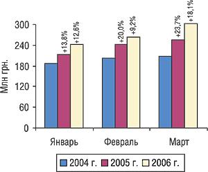Динамика объема производства вденежном выражении вянваре–марте 2004–2006 гг. суказанием процента прироста/убыли посравнению спредыдущим годом