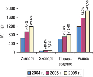 Объем импорта, экспорта, производства ирынка вцелом вI кв. 2004–2006 гг. суказанием процента прироста/убыли посравнению спредыдущим годом