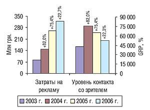 Объем затрат нателевизионную рекламу ЛС исуммарный уровень контакта созрителем (GRP) вI кв. 2003 — 2006 гг. суказанием процента прироста/убыли посравнению саналогичным периодом предыдущего года