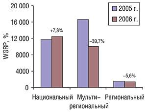Прирост/убыль количества выработанных рейтингов ЛС (WGRP) разными типами каналов вI кв. 2006 г. посравнению саналогичным периодом 2005 г.